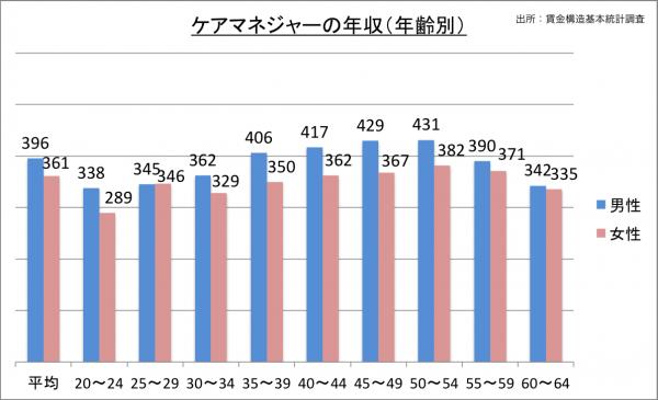 ケアマネジャーの年収(年齢別)_27