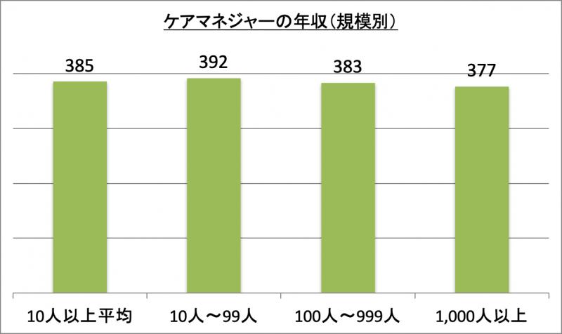 ケアマネジャーの年収(規模別)
