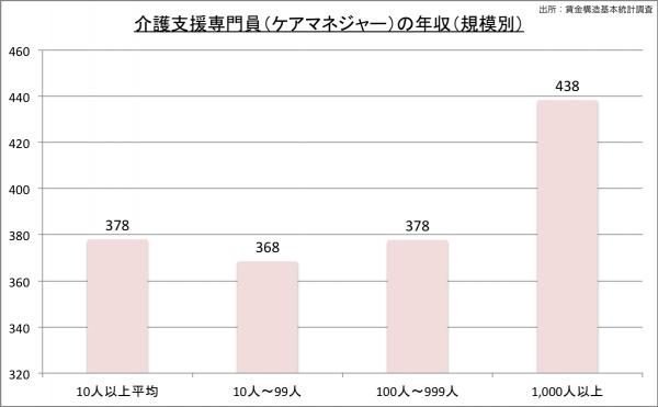 ケアマネジャーの給料・年収(規模別)23のグラフ