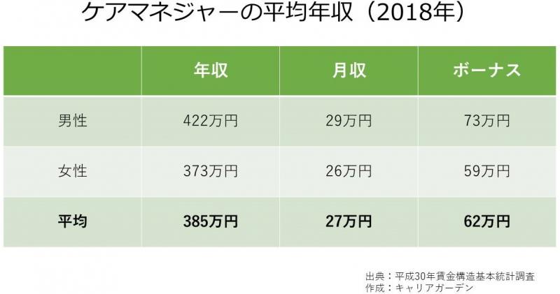 ケアマネジャーの平均年収_2018
