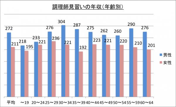 調理師見習いの年収(年齢別)_26