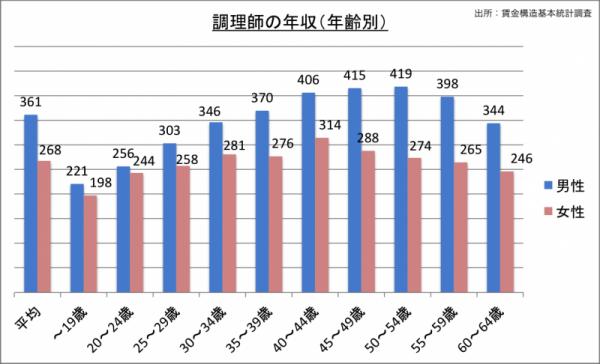 調理師の年収(年齢・男女別)_24