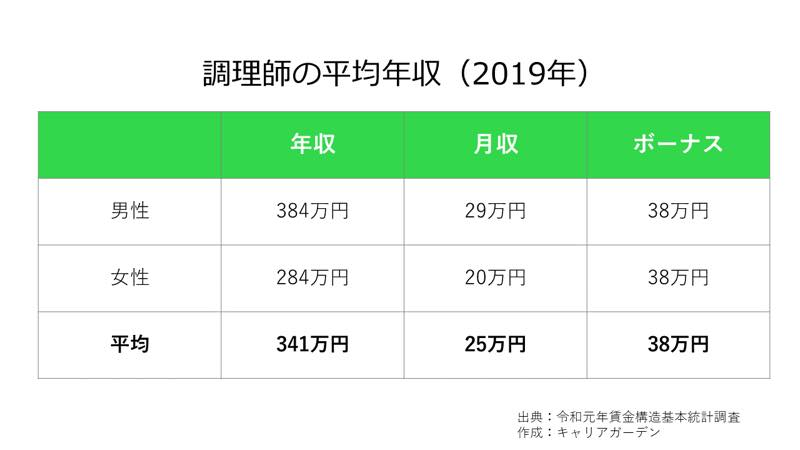 調理師の平均年収_2019