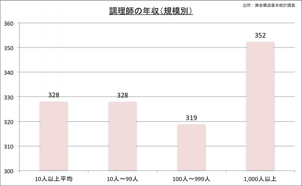 調理師の給料・年収(規模別)23のグラフ