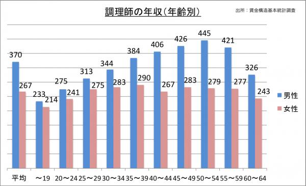 調理師の年収(年齢別)_27