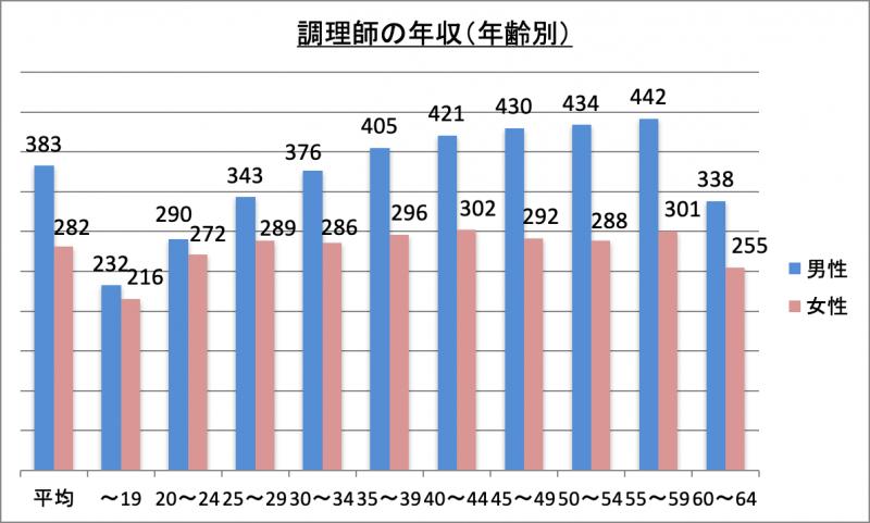 調理師の年収(年齢別)