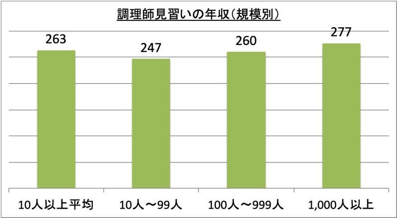 調理師見習いの年収(規模別)_r1