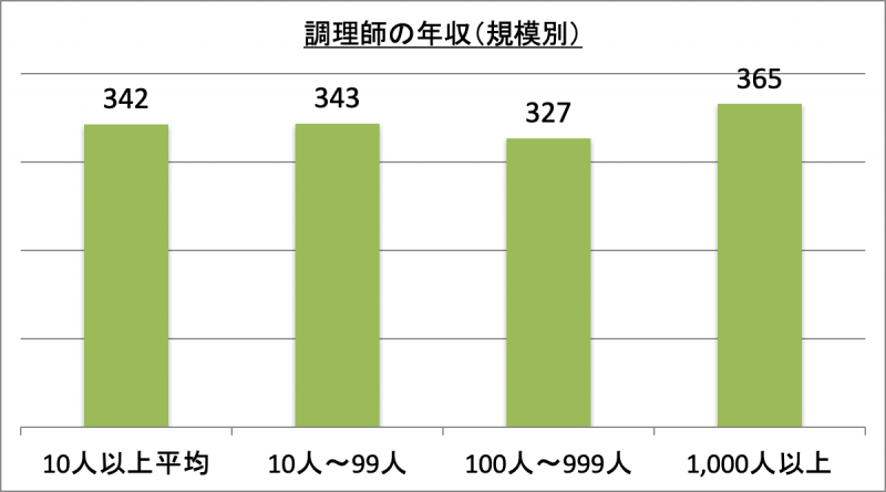 調理師の年収(規模別)