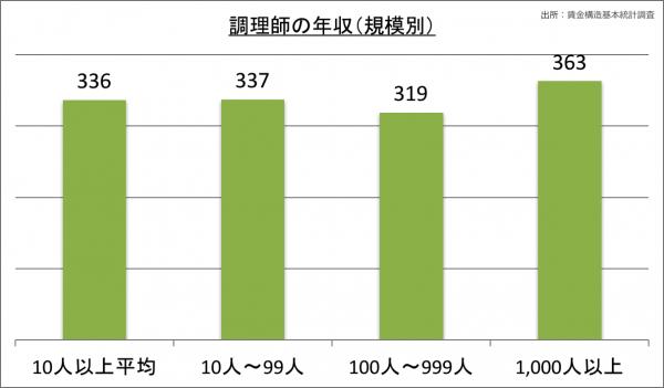 調理師の年収(規模別)_28