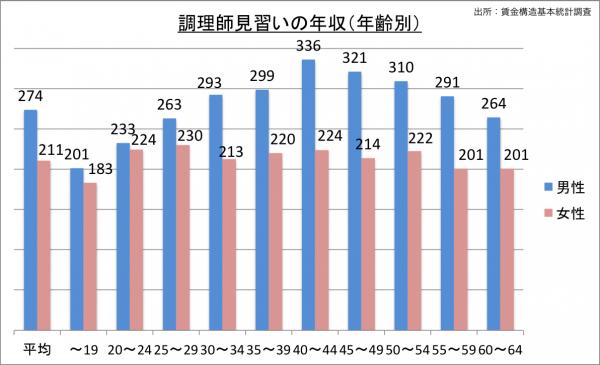 調理師見習いの給料・年収(年齢別)_25