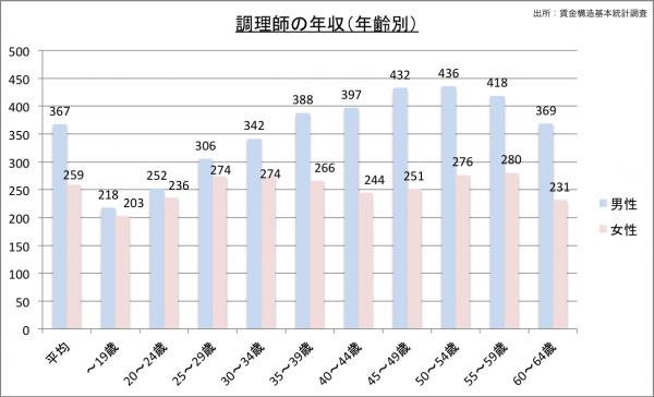 調理師の給料・年収(年齢別)23のグラフ