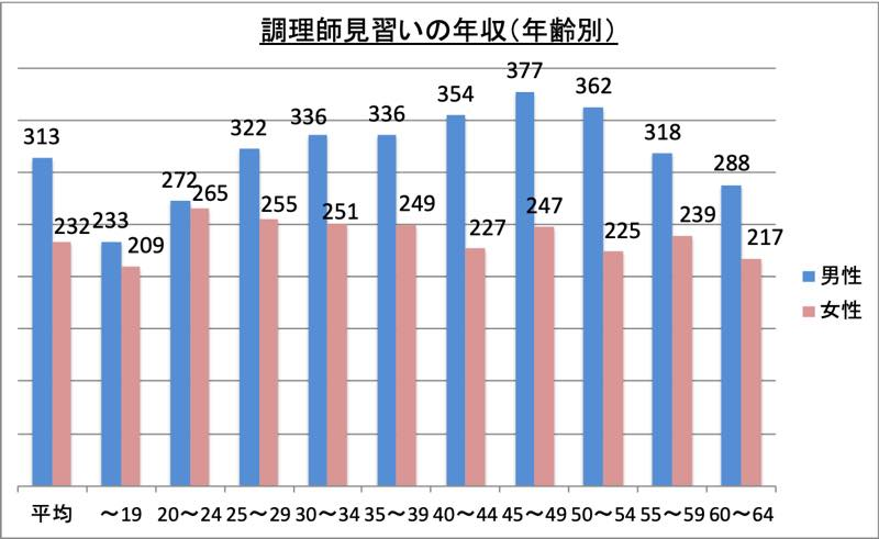 調理師見習いの年収(年齢別)_r1