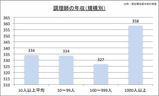 調理師の年収(規模別)のグラフ