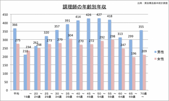 調理師の年収(年齢別)のグラフ