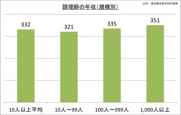 調理師の給料・年収(規模別)_25
