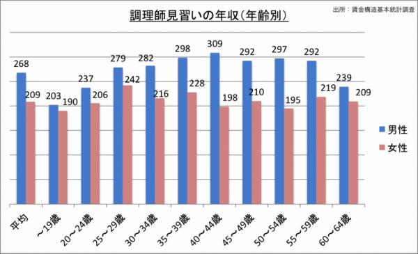 調理師見習いの年収(年齢・男女別)_24