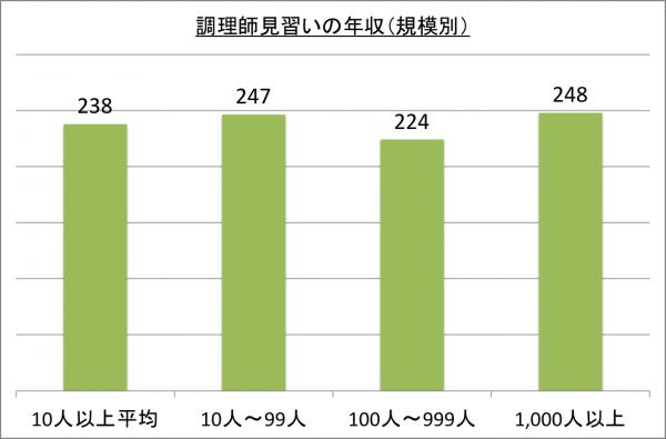 調理し見習いの年収(規模別)_26