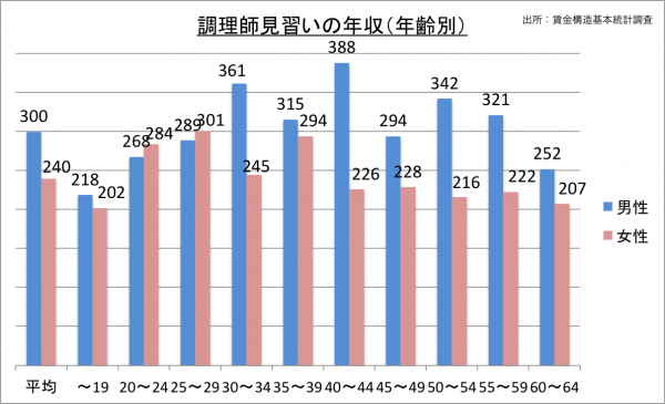調理師見習いの年収(年齢別)_27