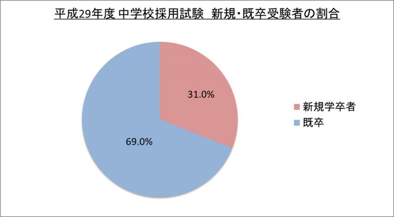 平成29年度中学校採用試験新規・既卒受験者の割合_29