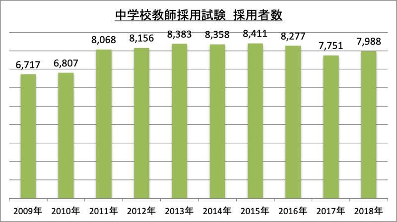中学校教師採用試験採用者数_2018