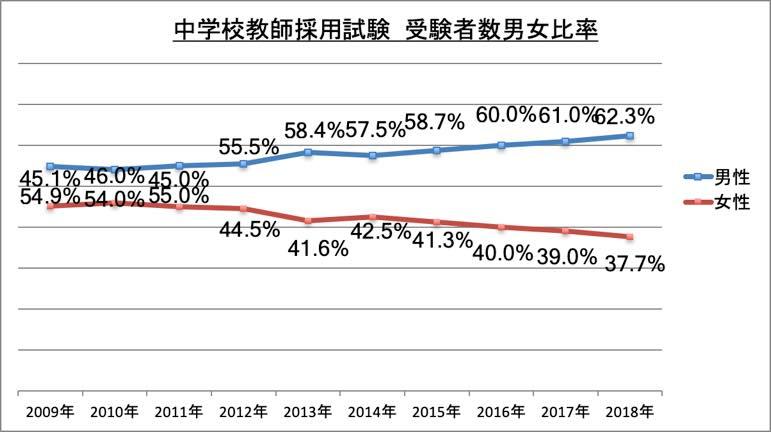 中学校教師採用試験受験者数男女比率_2018