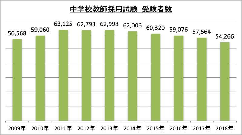 中学校教師採用試験受験者数_2018