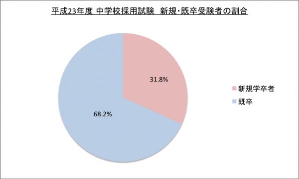 平成23年度中学校採用試験新卒・既卒受験者割合のグラフ
