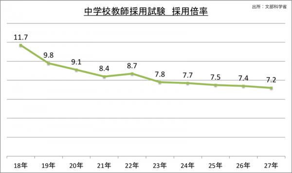 中学校教師採用試験採用倍率_27