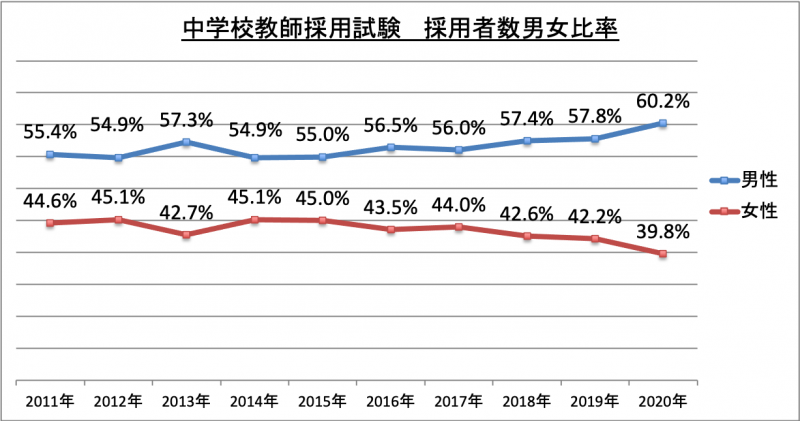 中学校教師採用試験採用者数男女比率_2020