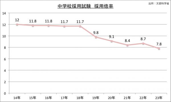 中学校採用試験採用者採用倍率の推移のグラフ