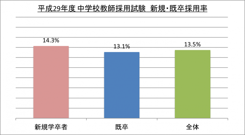 平成29年度中学校教師採用試験新規・既卒採用率_29