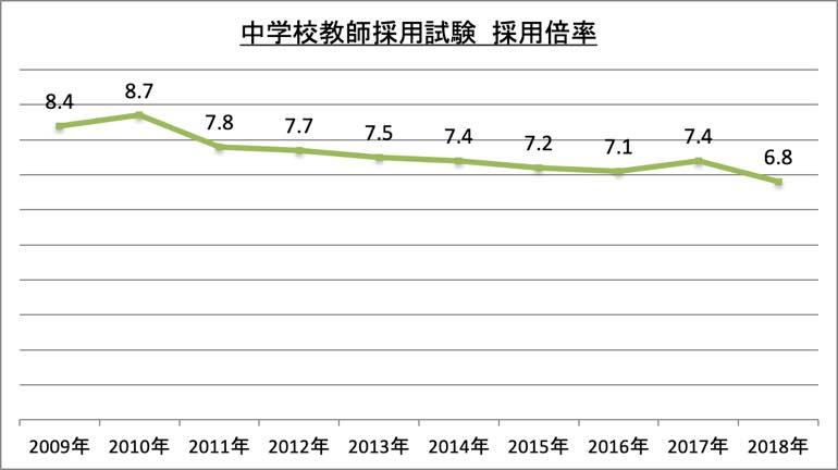 中学校教師採用試験採用倍率_2018