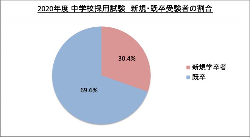 中学校採用試験新規・既卒受験者数割合_2020