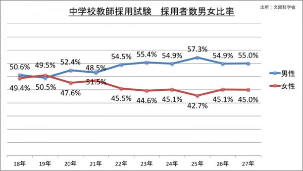 中学校教師採用試験採用者数男女比率_27