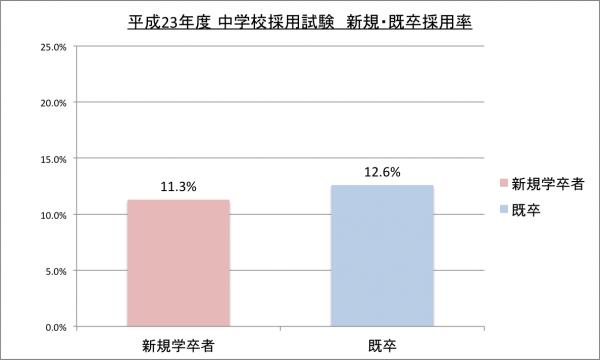 平成23年度中学校採用試験新卒・既卒採用率のグラフ