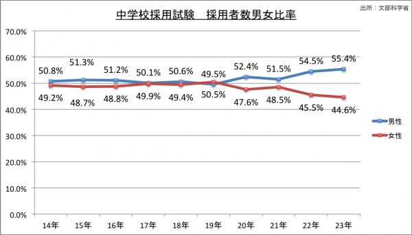 中学校採用試験採用者採用者男女比率の推移のグラフ