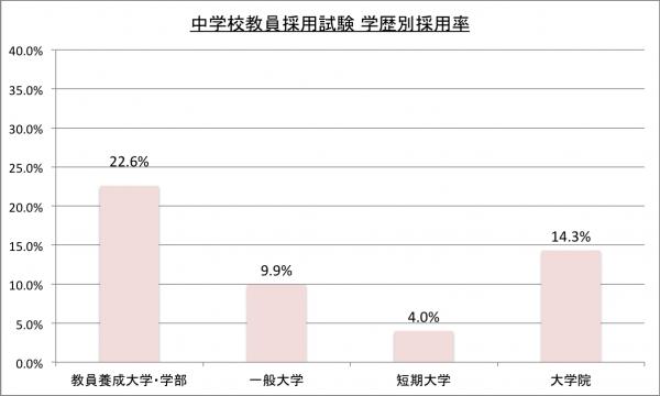 平成23年度中学校採用試験学歴別採用率のグラフ