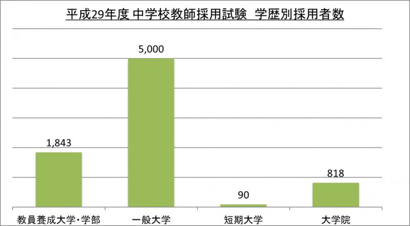 平成29年度中学校教師採用試験学歴別採用者数_29