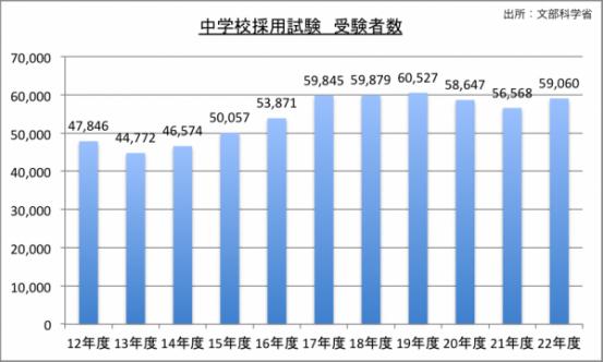 中学校採用試験受験者数のグラフ