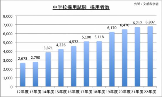 中学校採用試験採用者数のグラフ