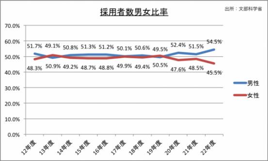 採用者男女比率のグラフ