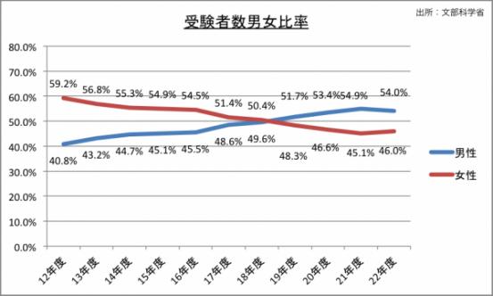 受験者男女比率のグラフ