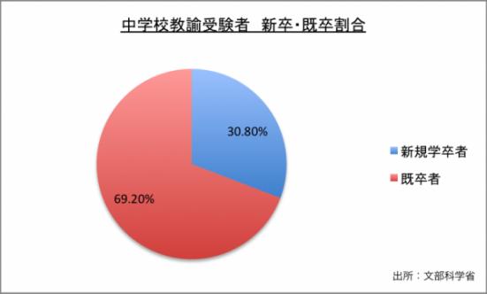 中学校教諭試験新卒・既卒割合のグラフ