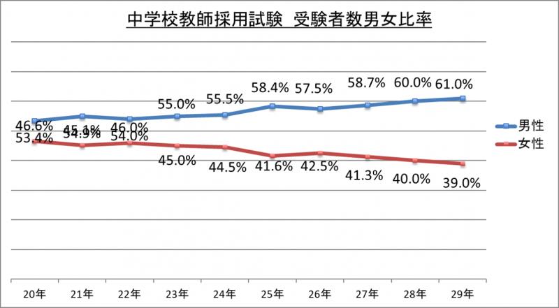 中学校教師採用試験受験者数男女比率_29