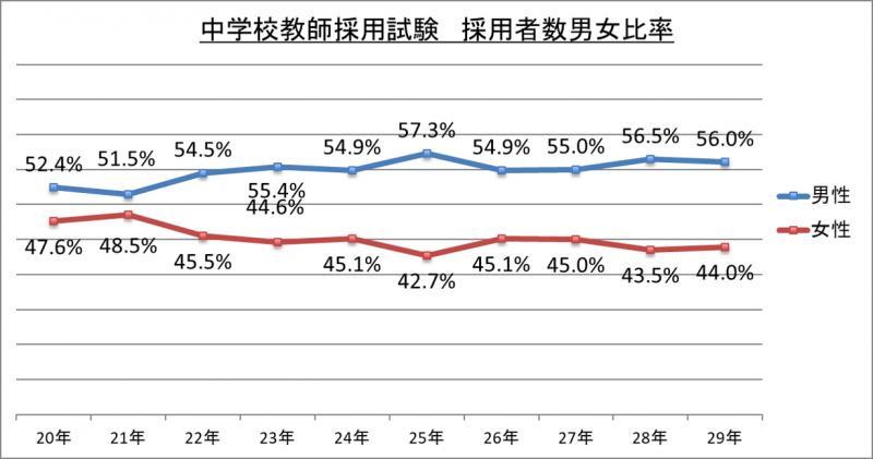 中学校教師採用試験採用者数男女比率_29