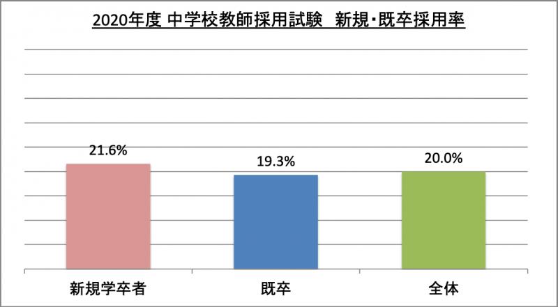 中学校教師採用試験新規・既卒採用率_2020