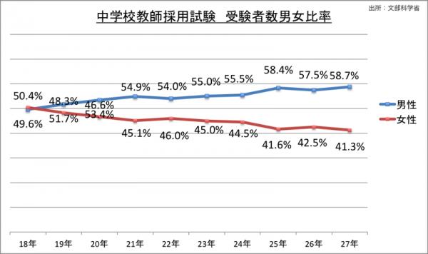 中学校教師採用試験受験者数男女比率_27