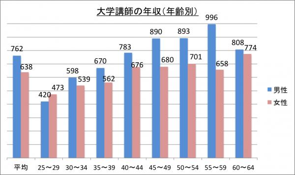 大学講師の年収(年齢別)_26