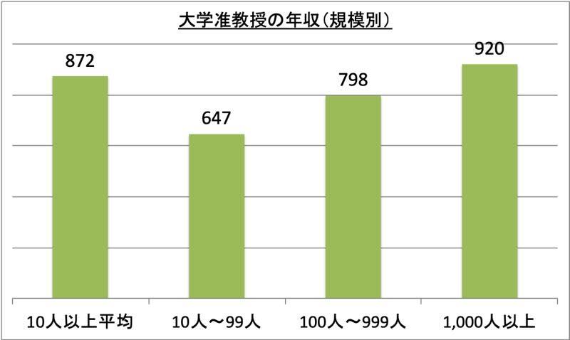 大学准教授の年収(規模別)_r1