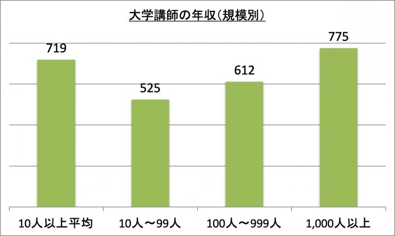 大学講師の年収(規模別)
